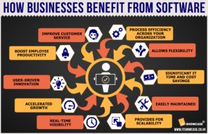 How_businesses_benefit_from_software